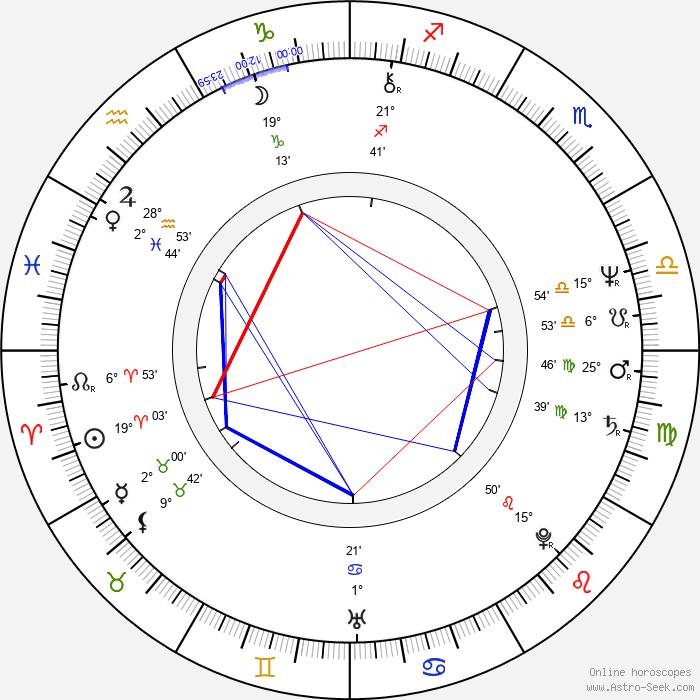 Paddy Haycocks - Birth horoscope chart