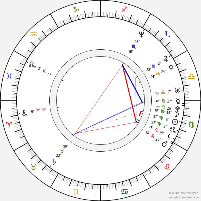 Padma Lakshmi - Birth horoscope chart