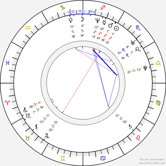Page Kennedy - Birth horoscope chart