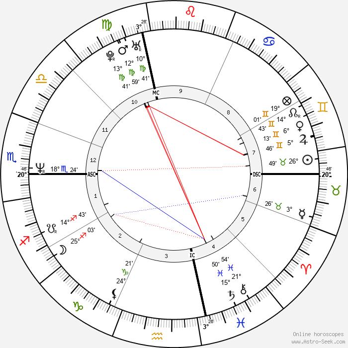 Paige Turco - Birth horoscope chart
