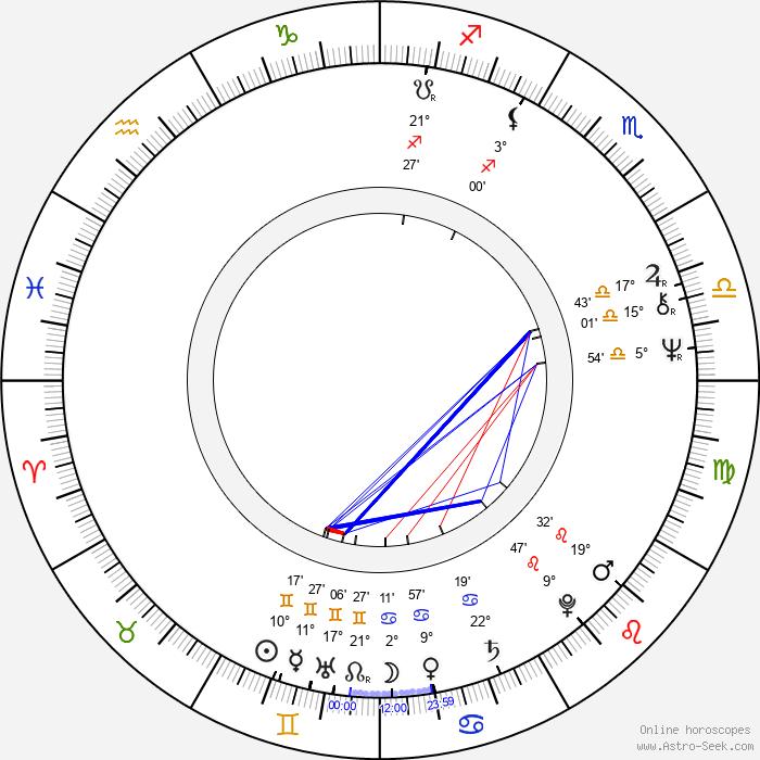 Päiviö Pyysalo - Birth horoscope chart