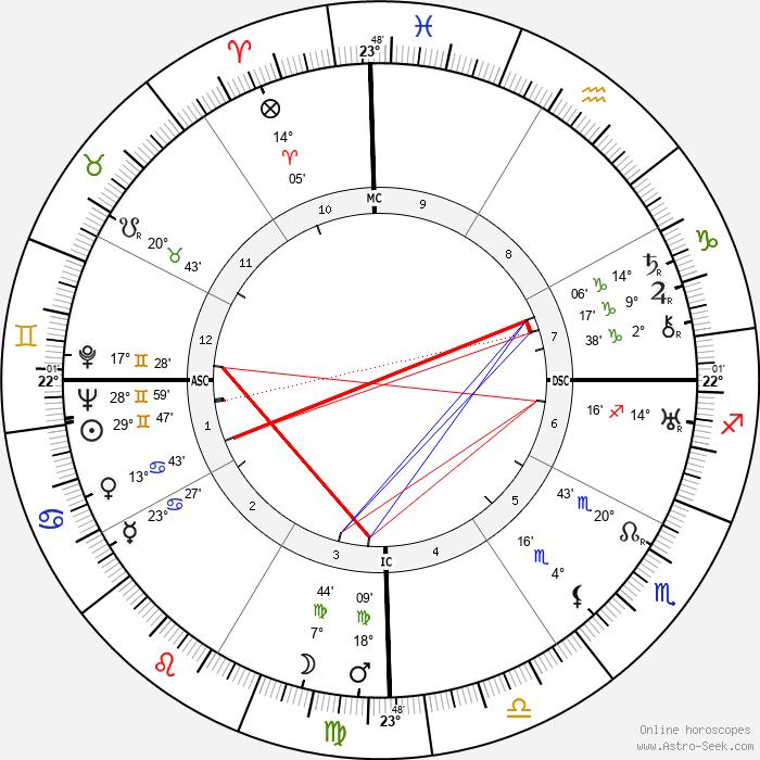 Pakh Subuh - Birth horoscope chart