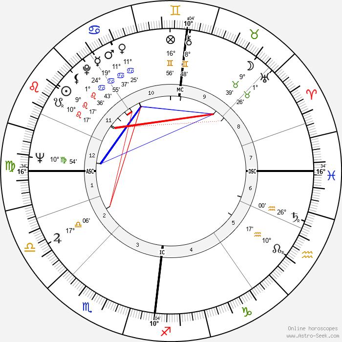 Pål Løkkeberg - Birth horoscope chart