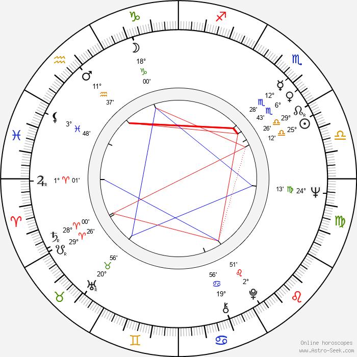 Pál Sándor - Birth horoscope chart