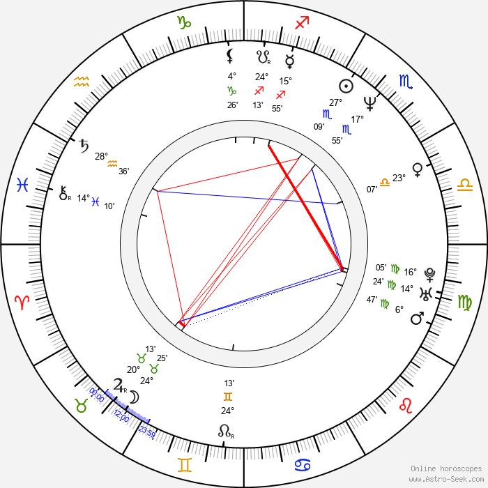Palo Drapák - Birth horoscope chart
