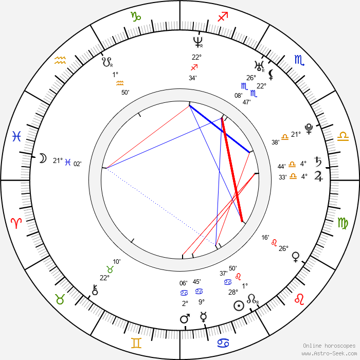 Paloma Faith - Birth horoscope chart