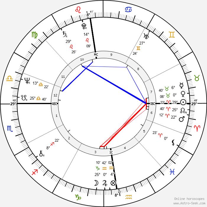 Paloma Picasso - Birth horoscope chart