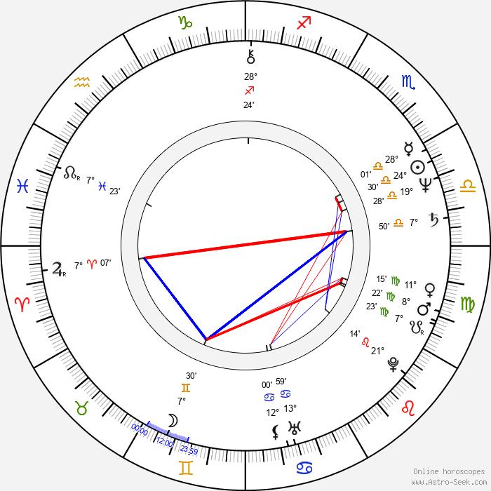 Pam Dawber - Birth horoscope chart