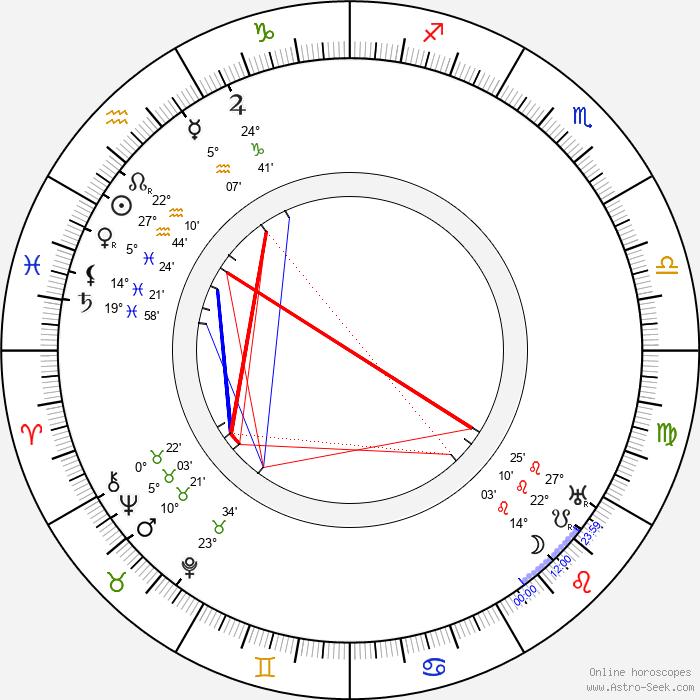 Pamela-Colman Smith - Birth horoscope chart