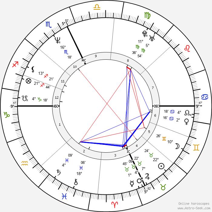 Pamela Nigro Dunn - Birth horoscope chart