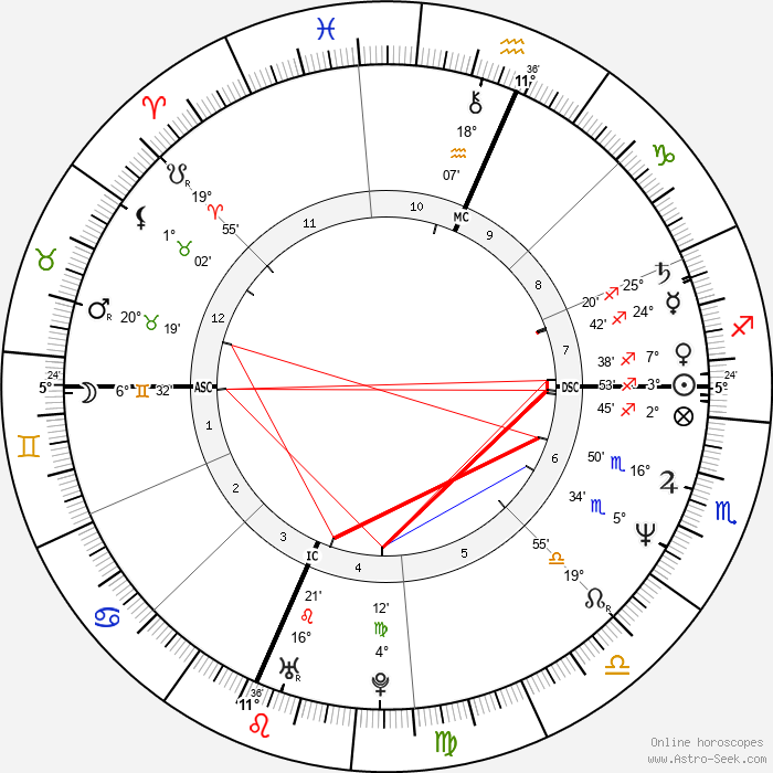 Pamela Prati - Birth horoscope chart