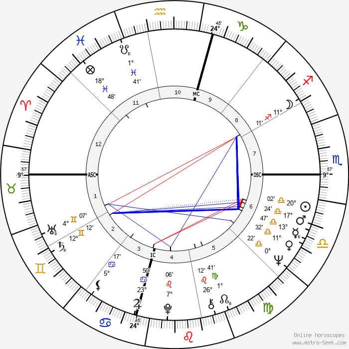 Pamela Tiffin - Birth horoscope chart