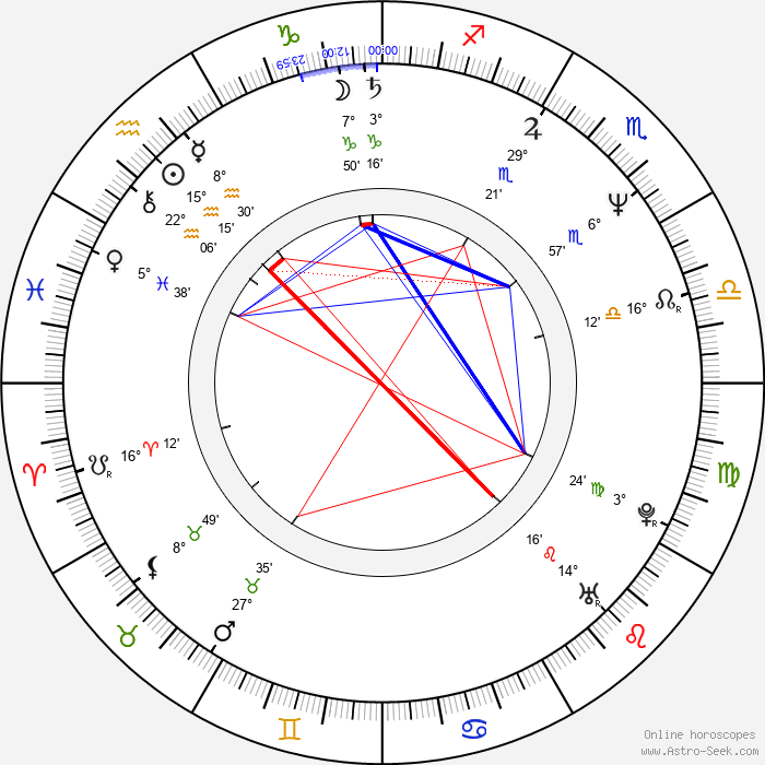 Pamelyn Ferdin - Birth horoscope chart
