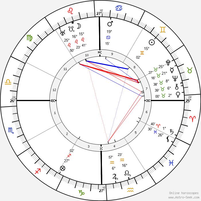 Pancho Villa - Birth horoscope chart