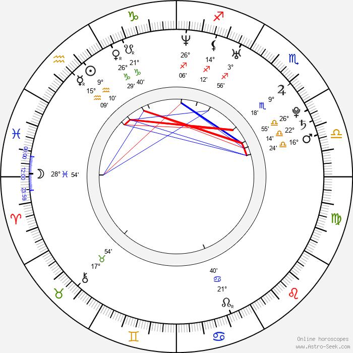 Panu Aaltio - Birth horoscope chart