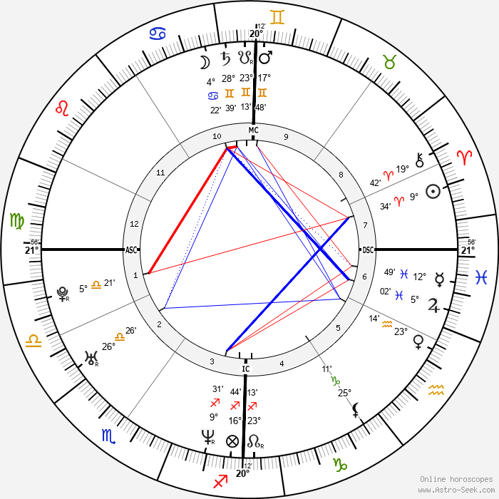 Paola Iezzi - Birth horoscope chart