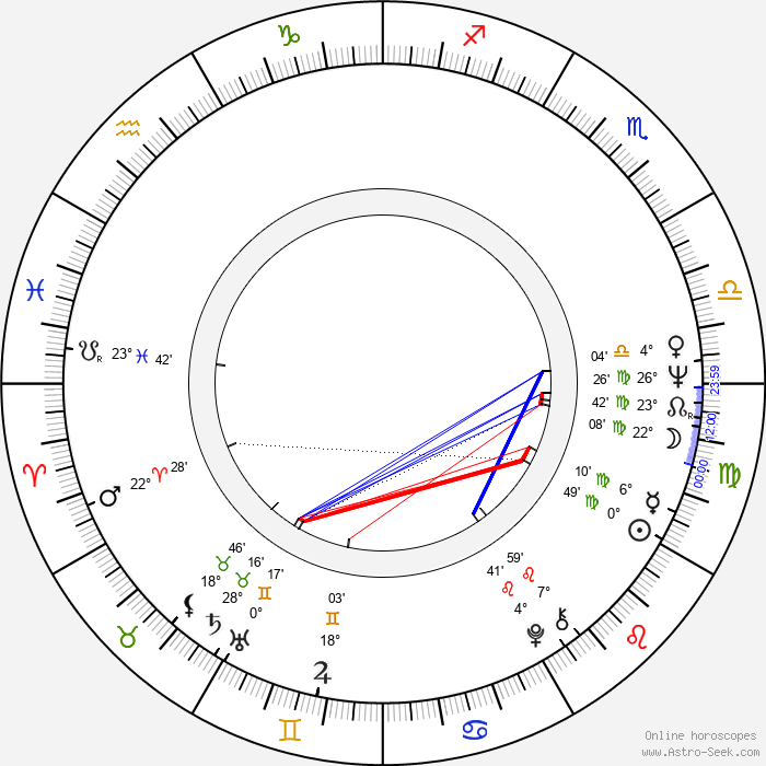 Paola Pitagora - Birth horoscope chart