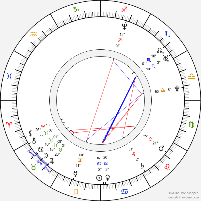 Paola Suárez - Birth horoscope chart