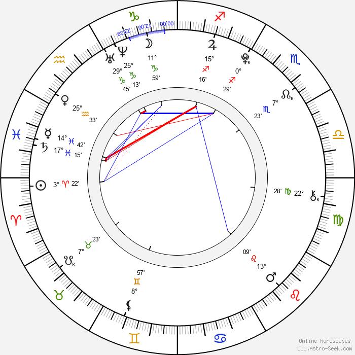 Paolina Biguine - Birth horoscope chart