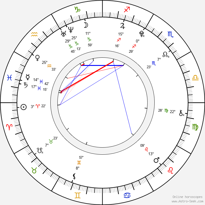 Paolina Biguine - Birth horoscope chart