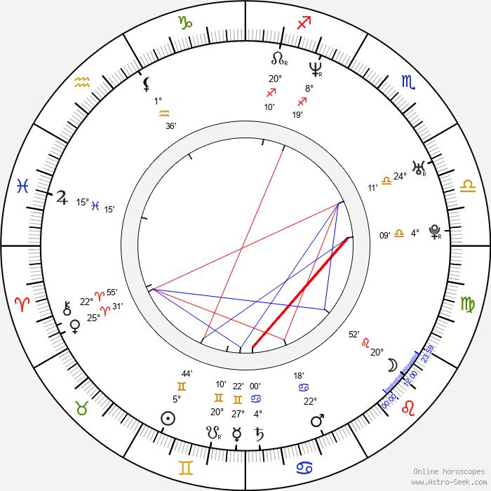Paolo Briguglia - Birth horoscope chart