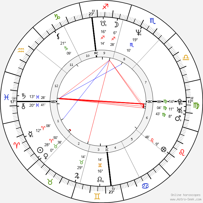 Paolo Cane' - Birth horoscope chart