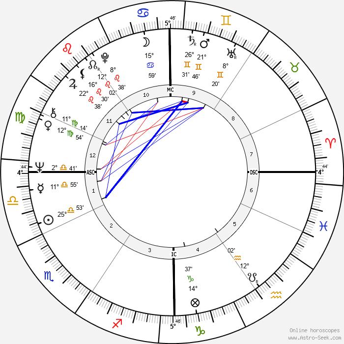 Paolo Mosca - Birth horoscope chart
