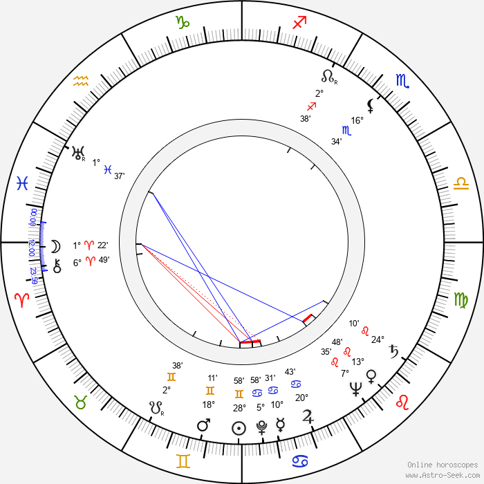 Paolo Soleri - Birth horoscope chart