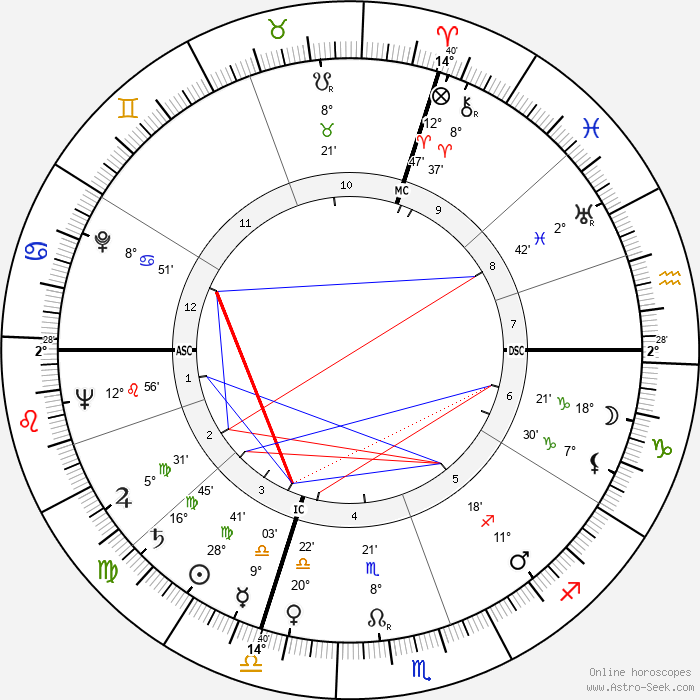 Paolo Todeschini - Birth horoscope chart