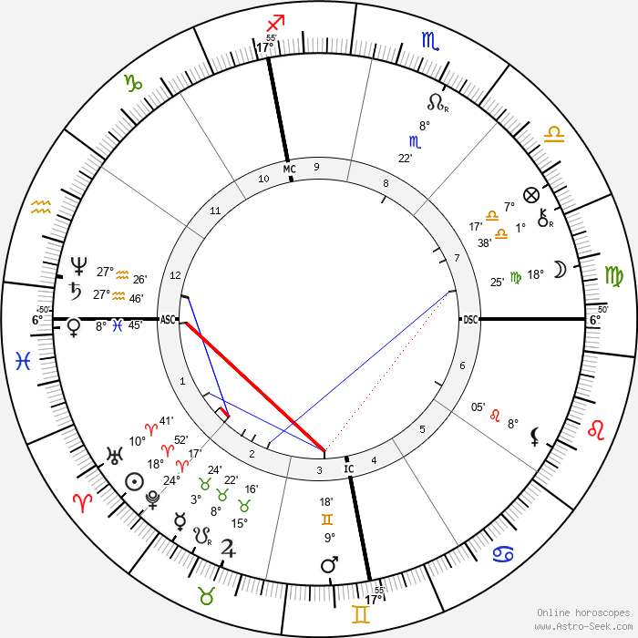 Paolo Tosti - Birth horoscope chart