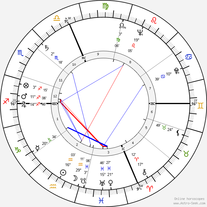 Paolo Volponi - Birth horoscope chart