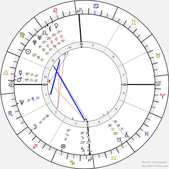 Paone Cecchi - Birth horoscope chart