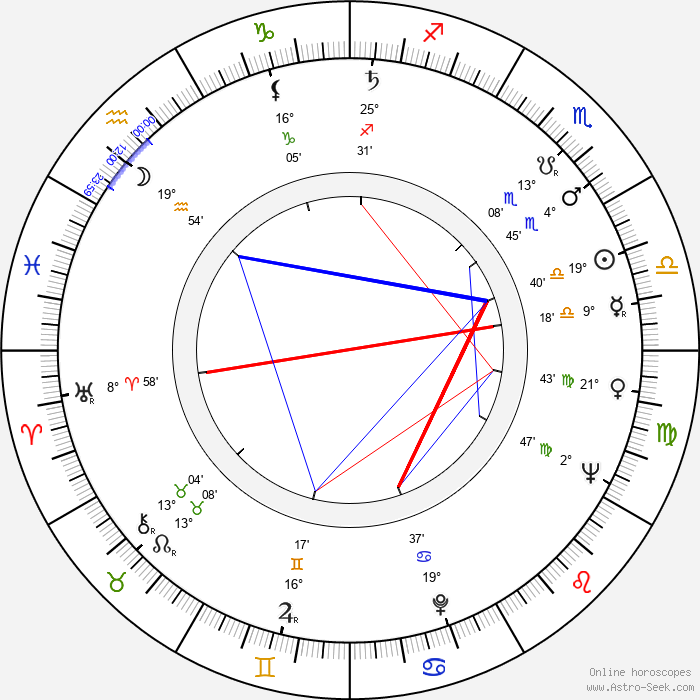 Paquita Rico - Birth horoscope chart