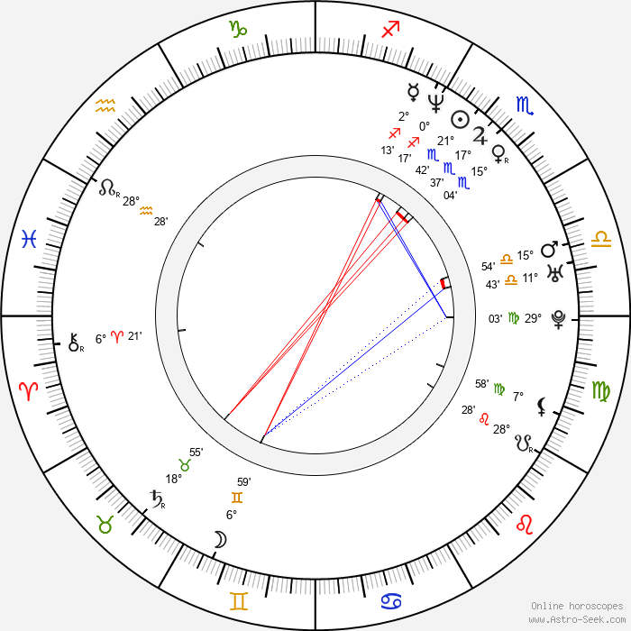 Paraskeva Djukelova - Birth horoscope chart