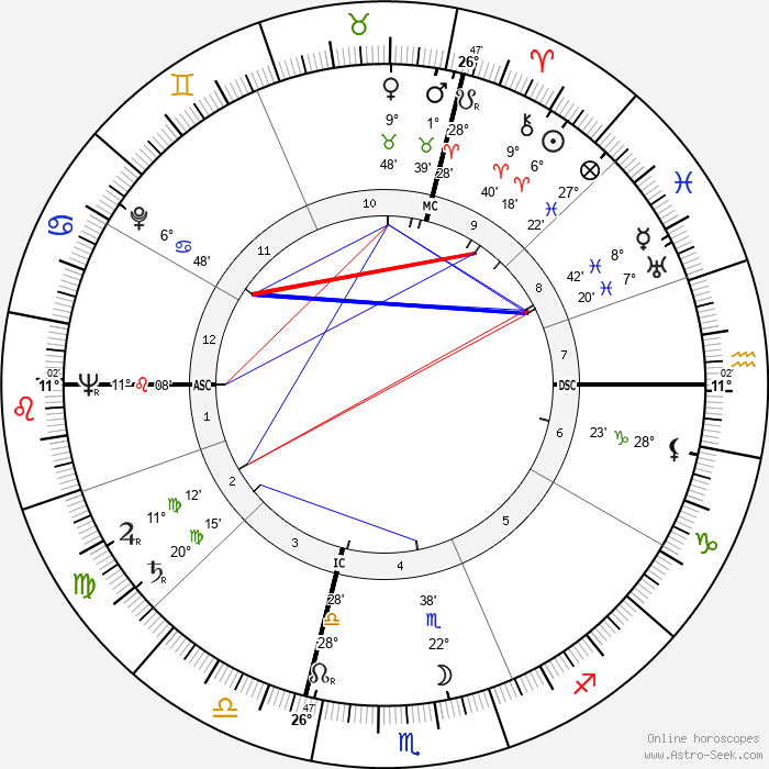 Paride Accetti - Birth horoscope chart