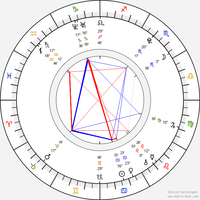 Park Kyung - Birth horoscope chart
