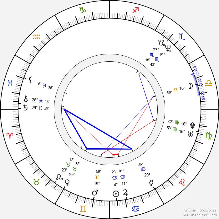 Pascal Breuer - Birth horoscope chart