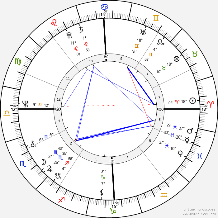Pascal Lamy - Birth horoscope chart