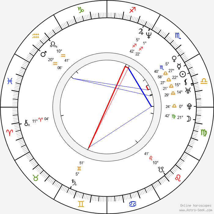 Pascal Laugier - Birth horoscope chart