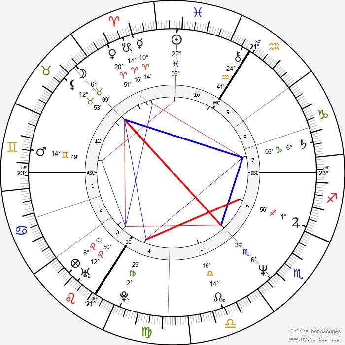 Pascal Légitimus - Birth horoscope chart