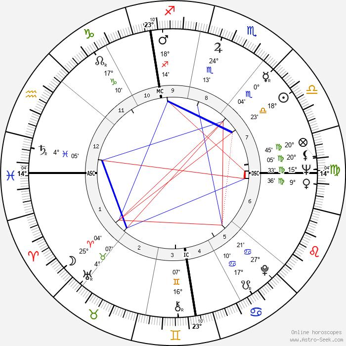 Pascale Audret - Birth horoscope chart