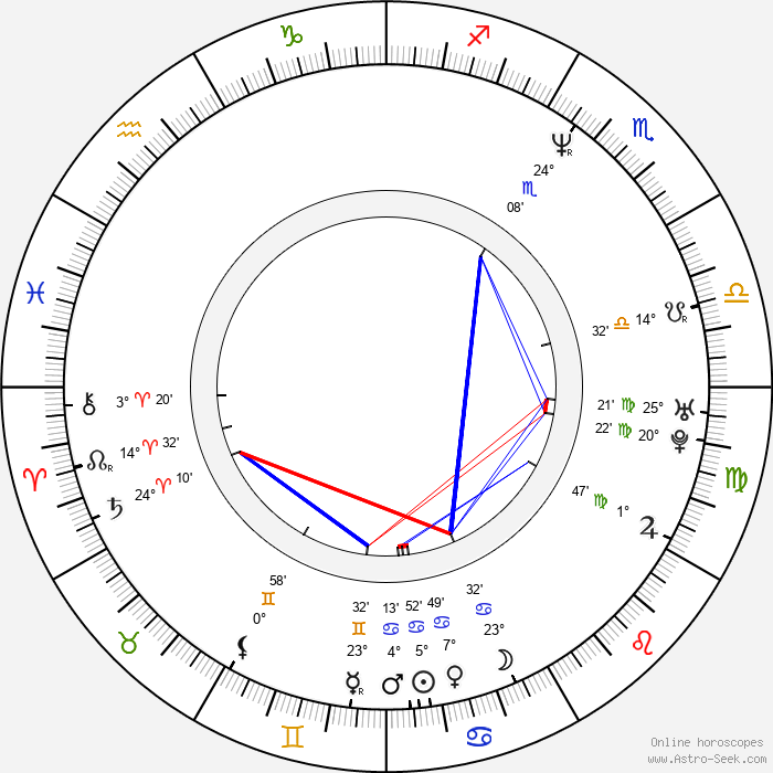 Pascale Bussières - Birth horoscope chart