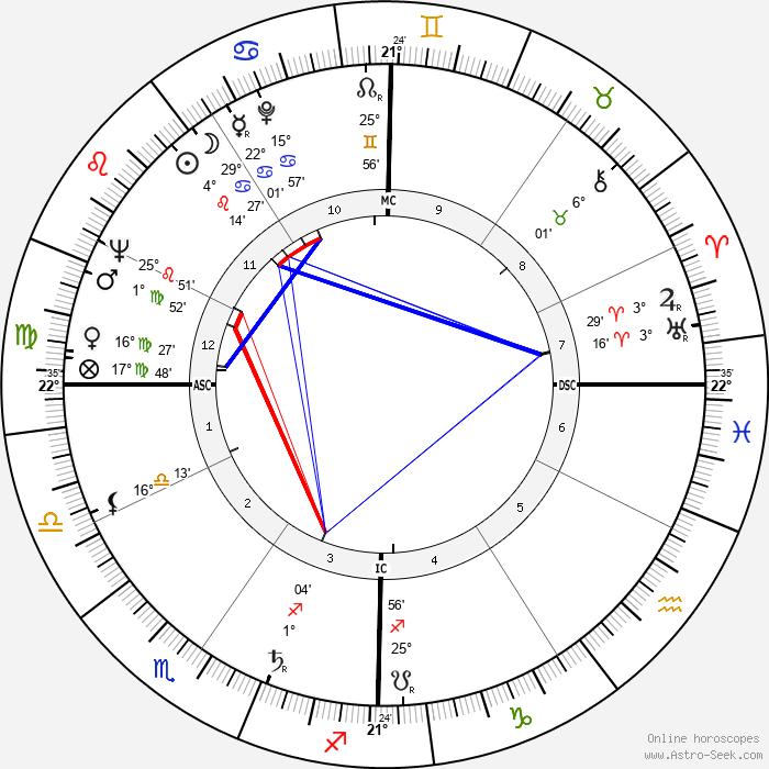 Pasquale Festa Campanile - Birth horoscope chart