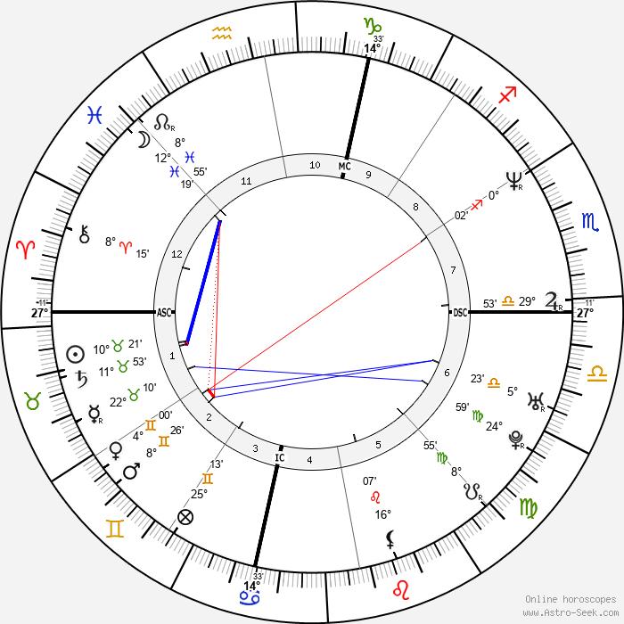 Pasquale Gravina - Birth horoscope chart