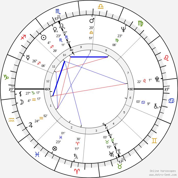 Pasquale Squitieri - Birth horoscope chart