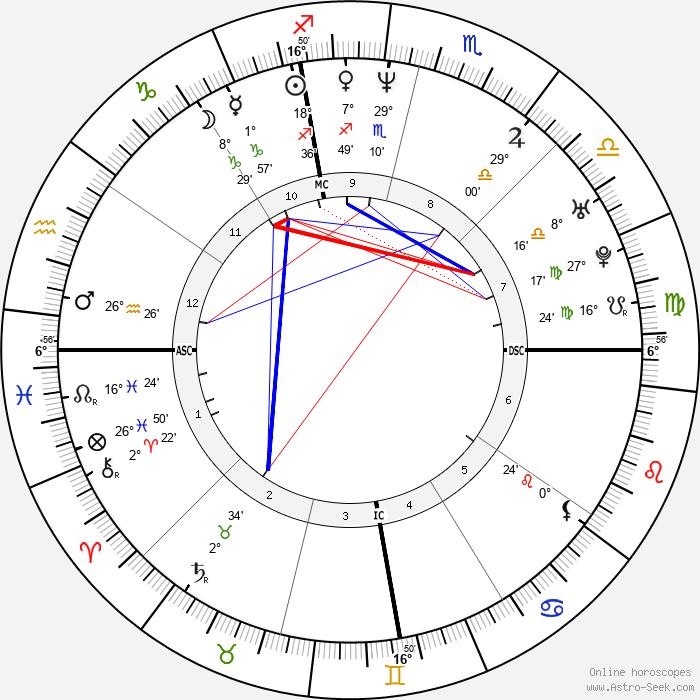 Pat Ahearne - Birth horoscope chart