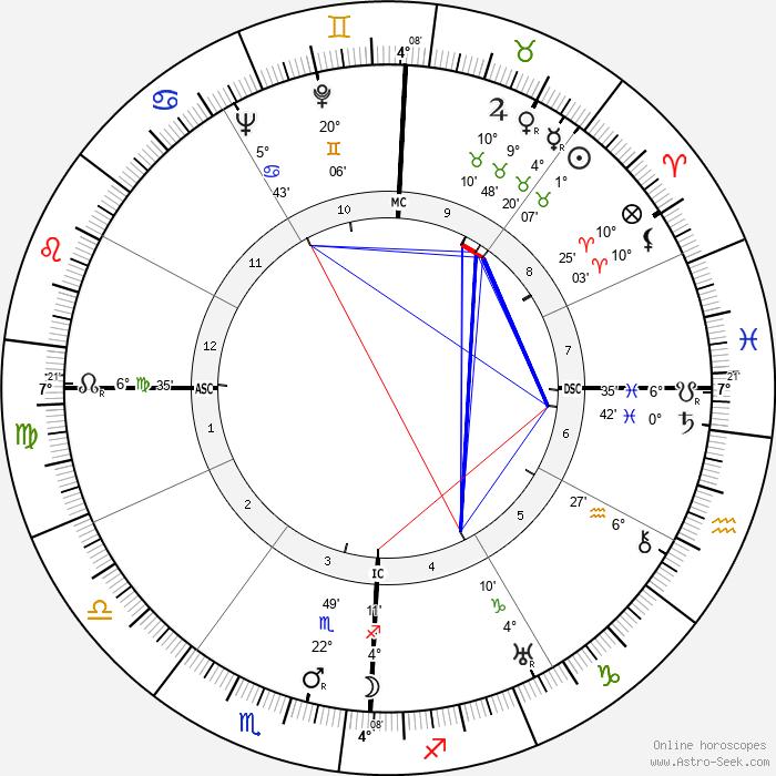 Pat Brown - Birth horoscope chart