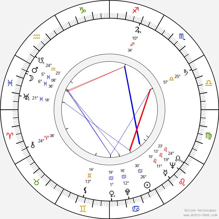 Pat Hingle - Birth horoscope chart