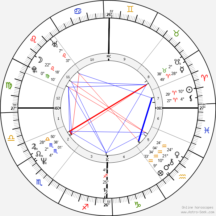 Pat McGlynn - Birth horoscope chart