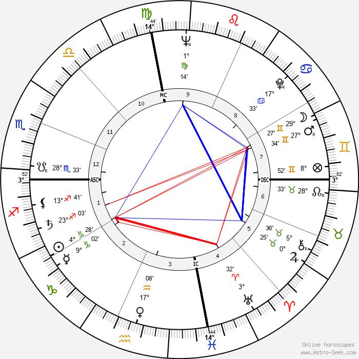 Pat Montandon - Birth horoscope chart